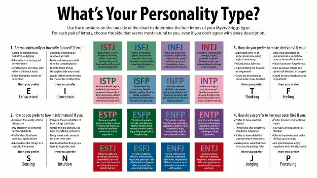 what personality type am i