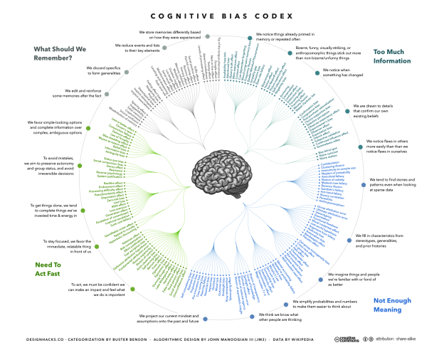 The_Cognitive_Bias_Codex_-_180+_biases,_designed_by_John_Manoogian_III_(jm3)